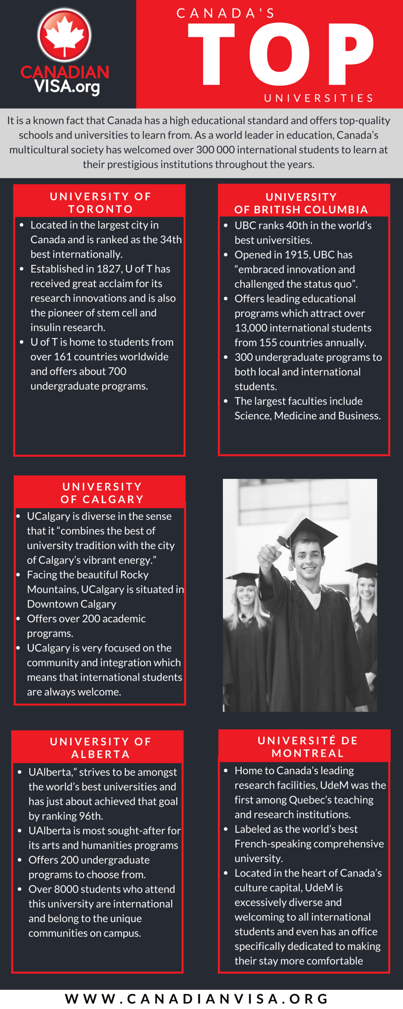 Infograph on top 5 universities in Canada