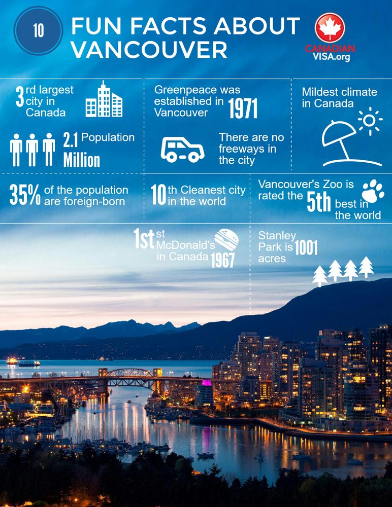 Infograph about 10 fun facts about Vancouver
