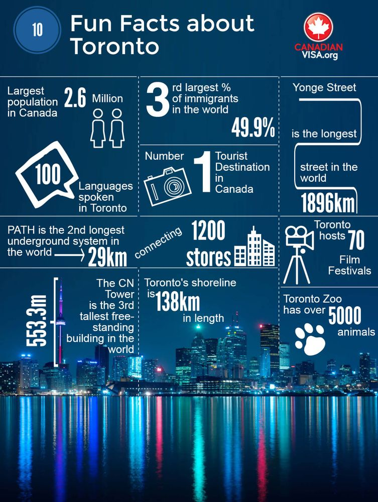 Infograph 10 fun facts about Toronto, Canada