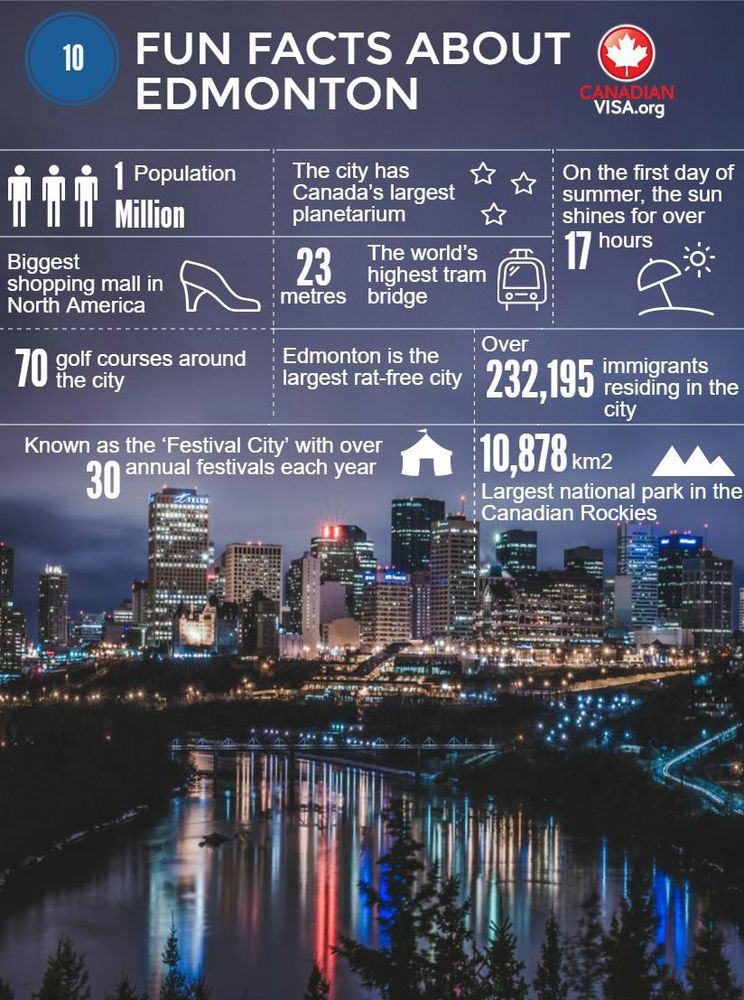 infograph of 10 things you didn't know about Edmonton