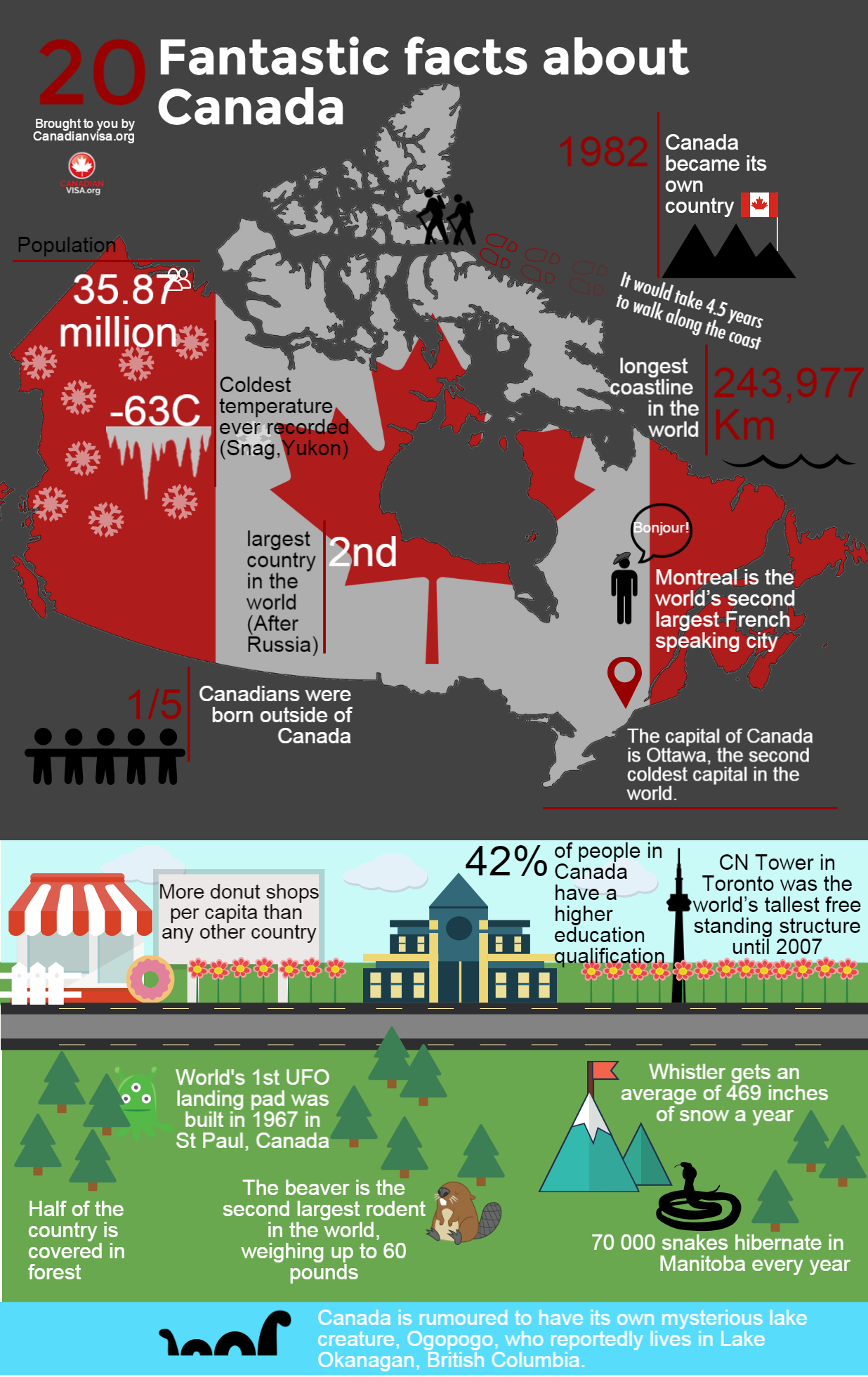 infographic 20 fantastics facts about Canada