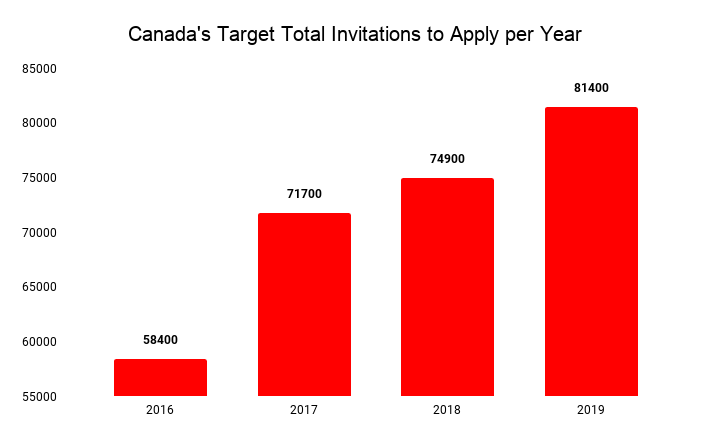 Graph showing Canada's Total Invitations to Apply