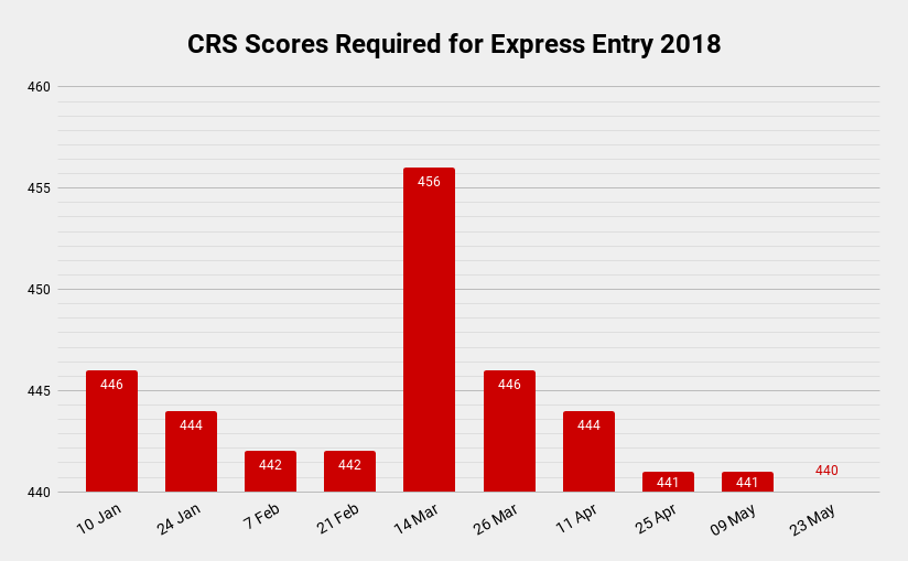 CRS Scores Required for Express Entry 2018 graph