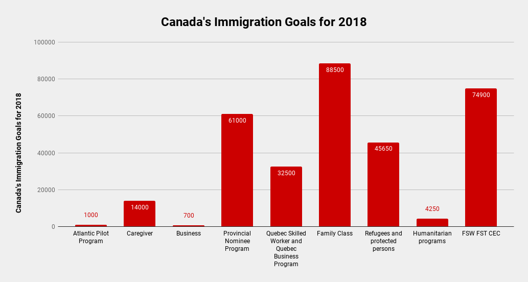 Canada's immigration goals for 2018 graph