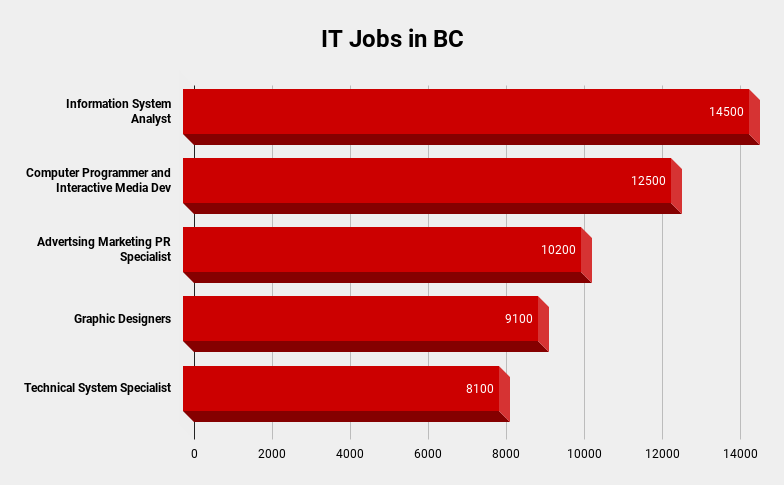 IT Jobs in BC Graph