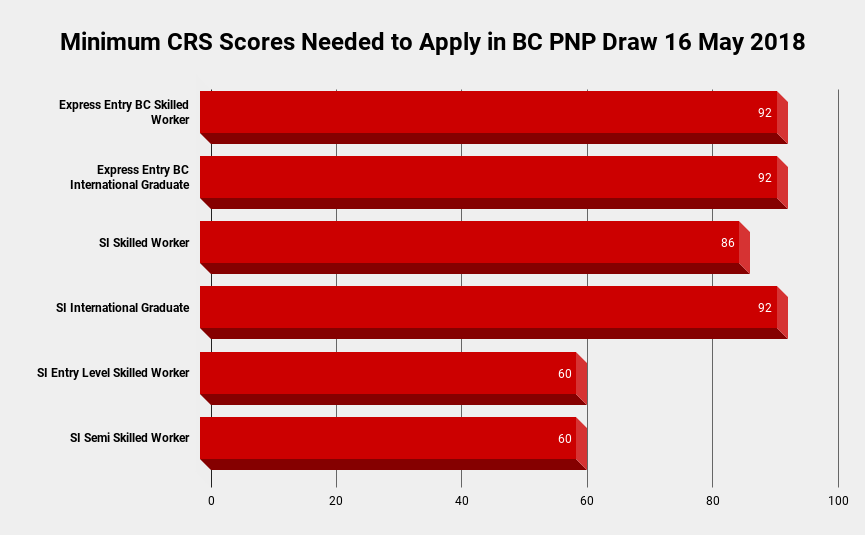 Minimum CRS Scores Needed to Apply in BC PNP Draw 2018 Graph