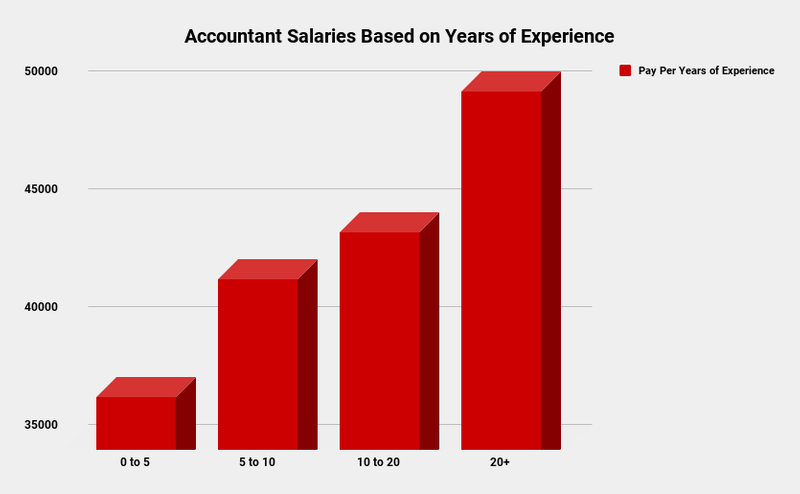 Accountant work in canada salary