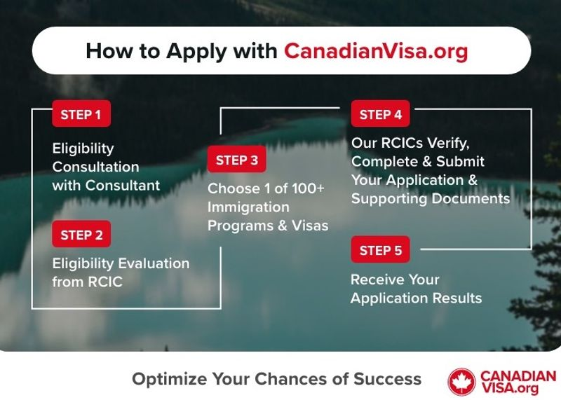 Canada Tourist Visa Fees In Indian Rupees 2020