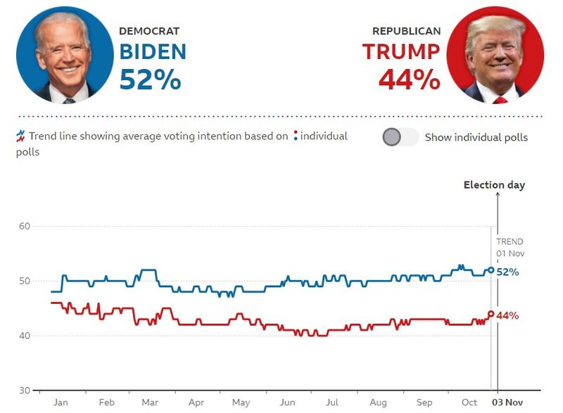 BBC-polls-of-US-2020-election-polls  |  US Elections 2020 | Canadian Immigration
