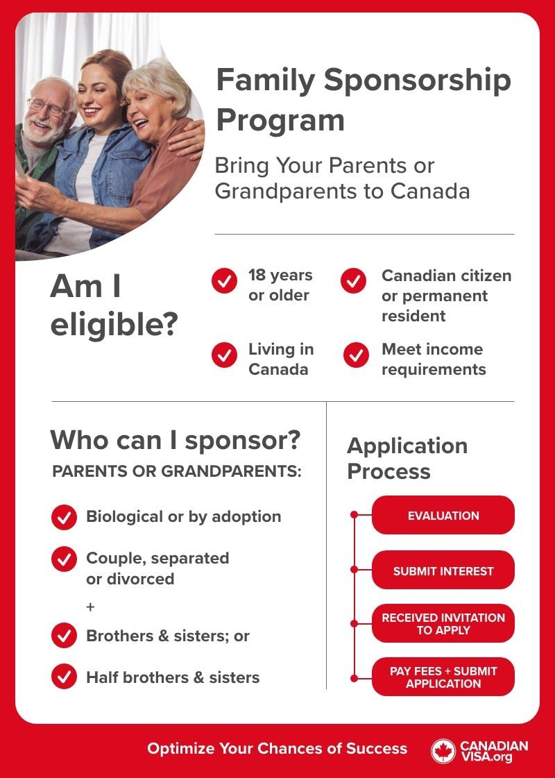 infographic |  Sponsor Your Parents or Grandparents Live in Canada