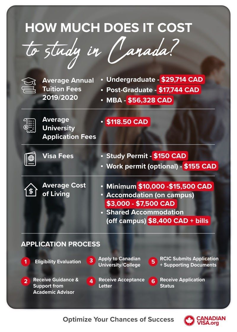 How much does it cost to study in Canada infographic
