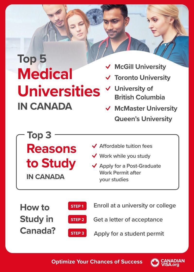 Top 5 best medical universities in Canada_infographic_chart