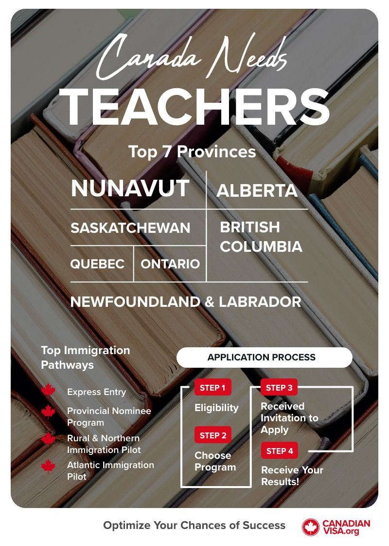 which provinces in Canada need teachers infographic | jobs in Canada