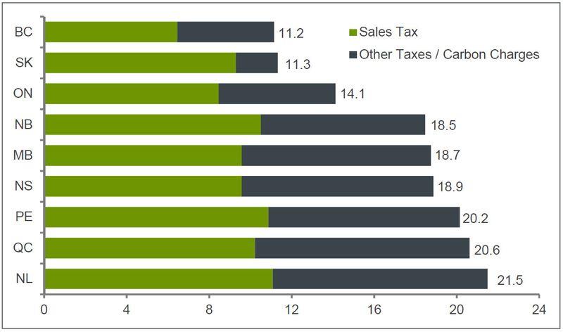 Canada revenue tax advantage