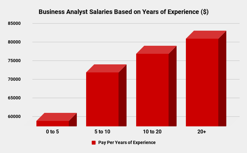 Business Analyst Work In Canada Salary