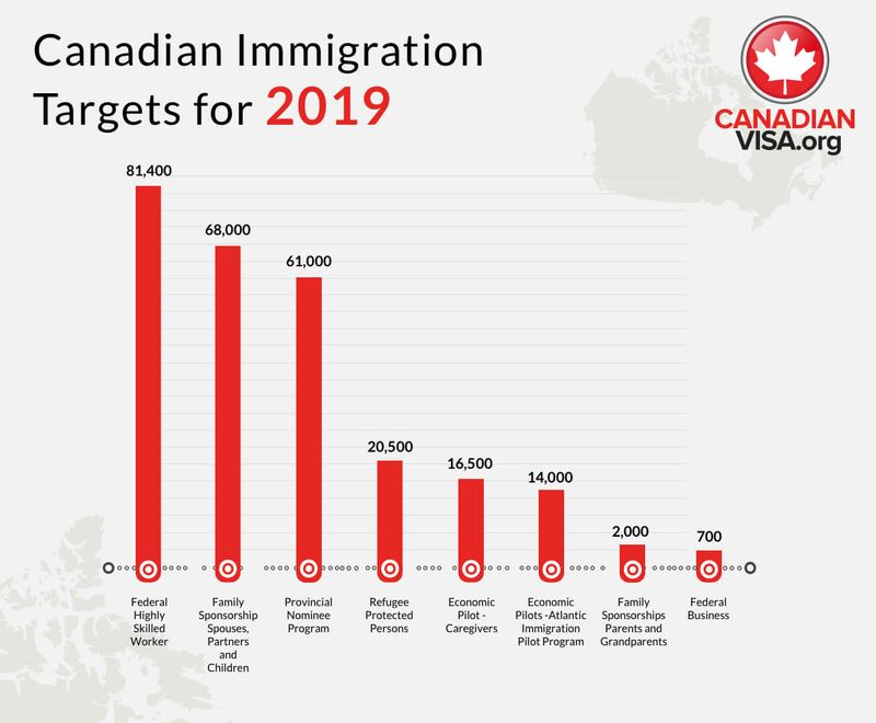 Canadian Immigration targets for 2019 graph