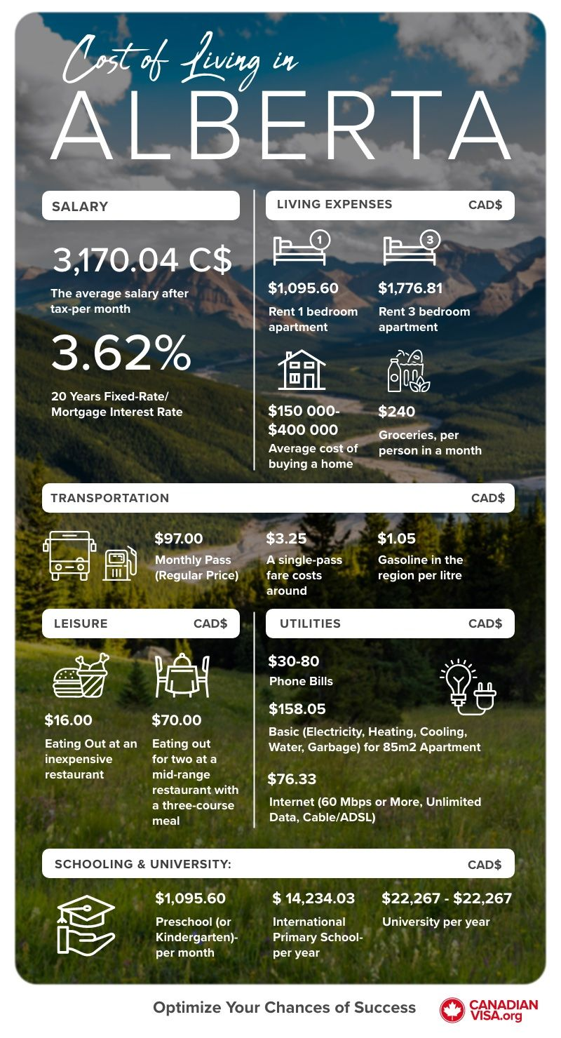 Cost of living in Alberta Infographic | Life in Canada