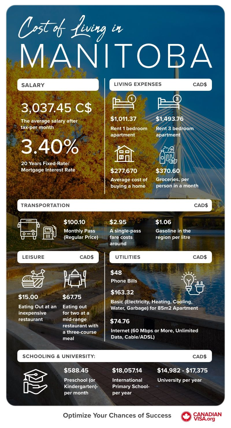 Cost of Living in Manitoba infographic | Life in Canada