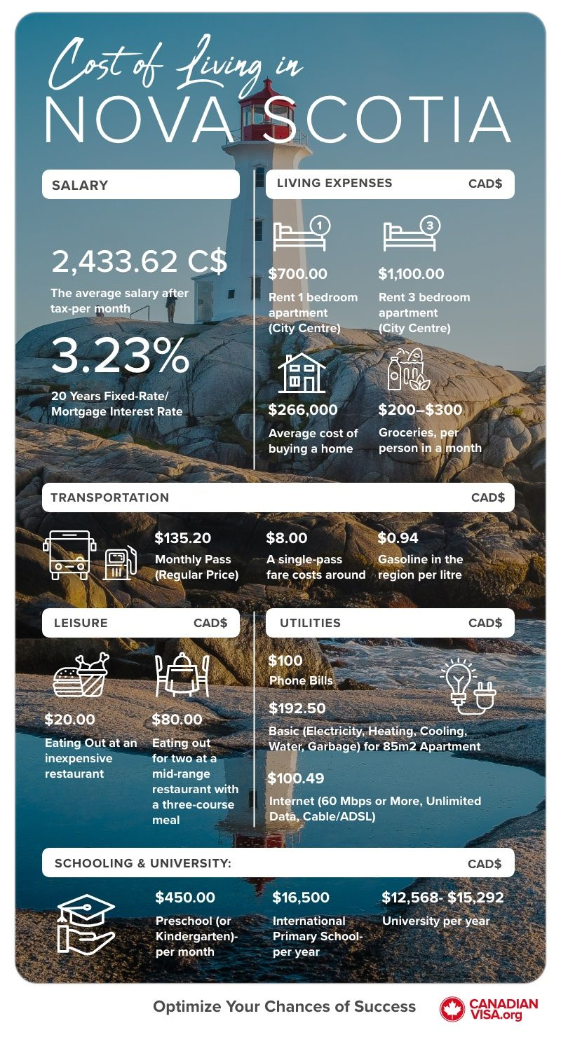 Cost of Living Nova Scotia infographic | Life in Canada