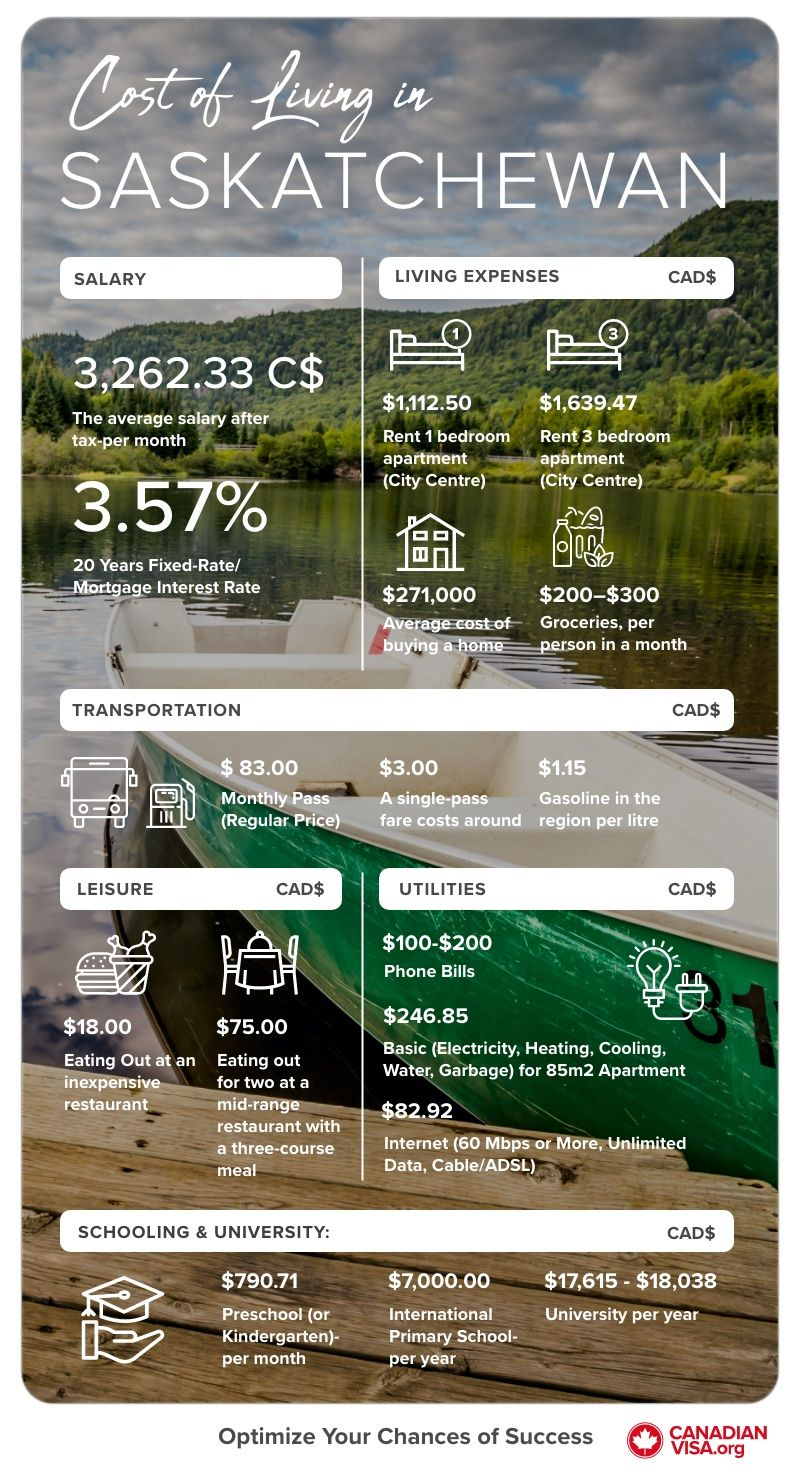 Cost of Living Saskatchewan infographic | Life in Canada