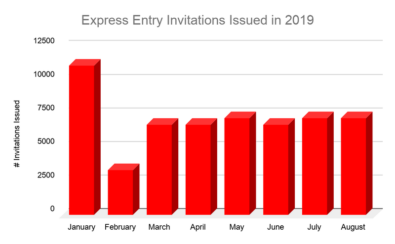 Express Entry Graph 2019