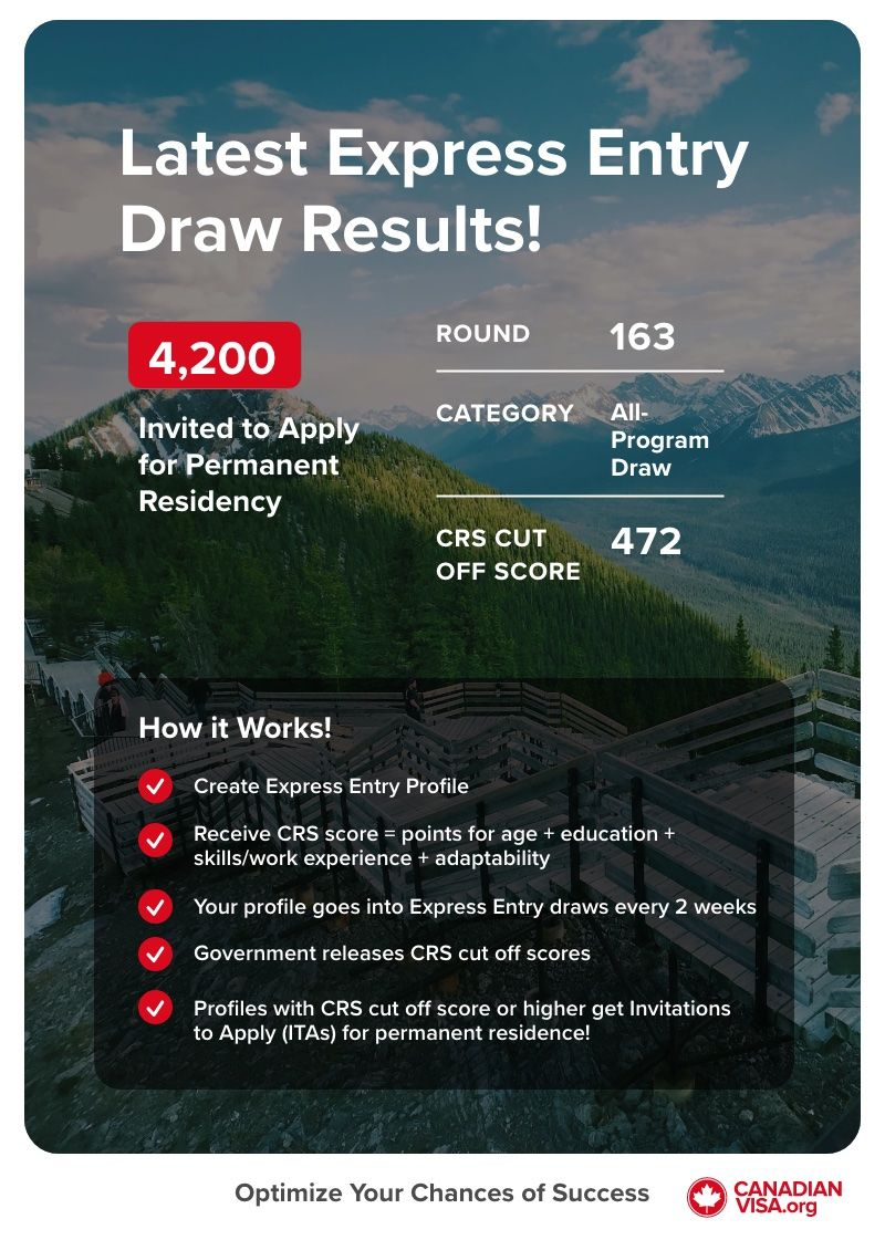 Latest Canada Express Entry Draw Infographic | Canadian immigration