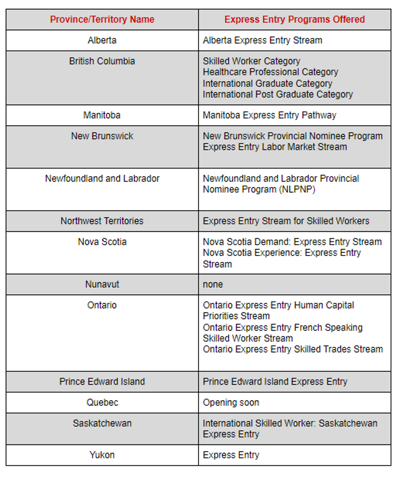 Express Entry Canada programs