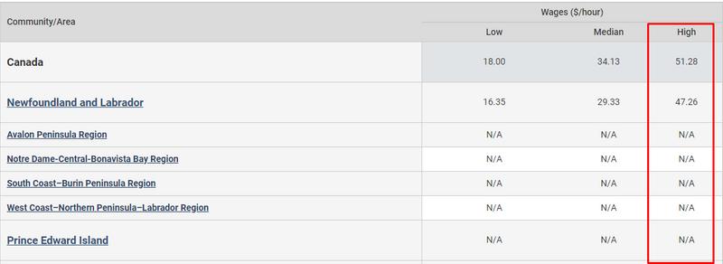 High wages in Canada_screenshot