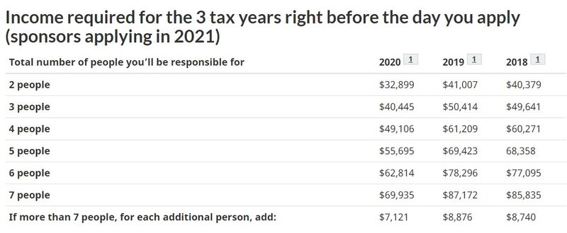 Federal Tax income requirements for 2021 application to Parents and Grandparent Sponsorship Program Canada