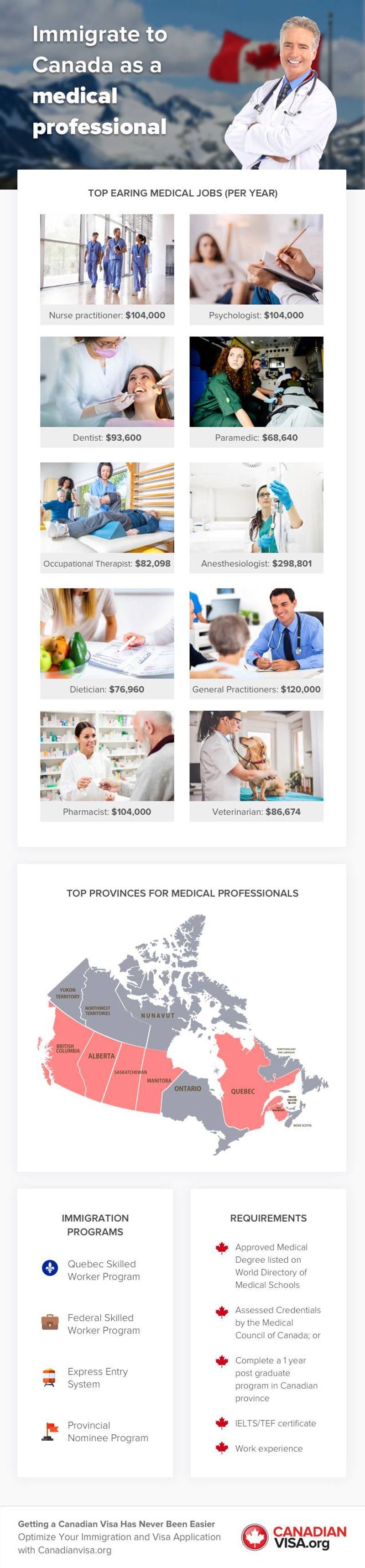 Earn Over 290 000 Per Year As A Medical Professional In Canada Canadianvisa Org