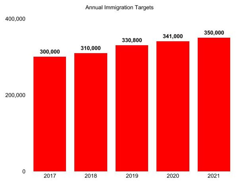 New Canadian Immigration Target Set to Welcome Over 1,3 Million Newcomers by 2021