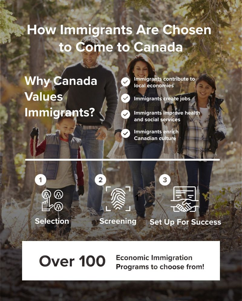 infographic how immigrants are chosen to come to Canada | move to Canada