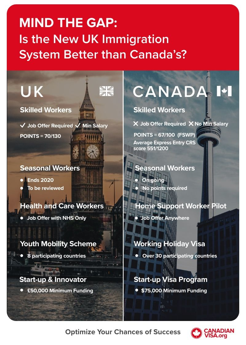 new UK Immigration System vs Canada Immigration System infographic | move to Canada