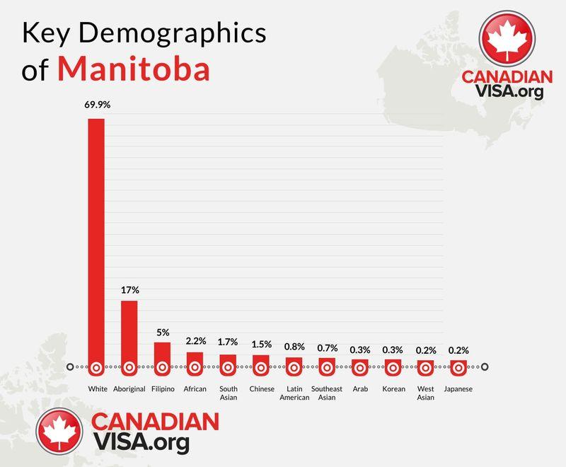 key demographics in Manitoba