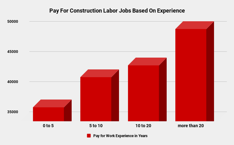 Construction Labor Work In Canada Pay