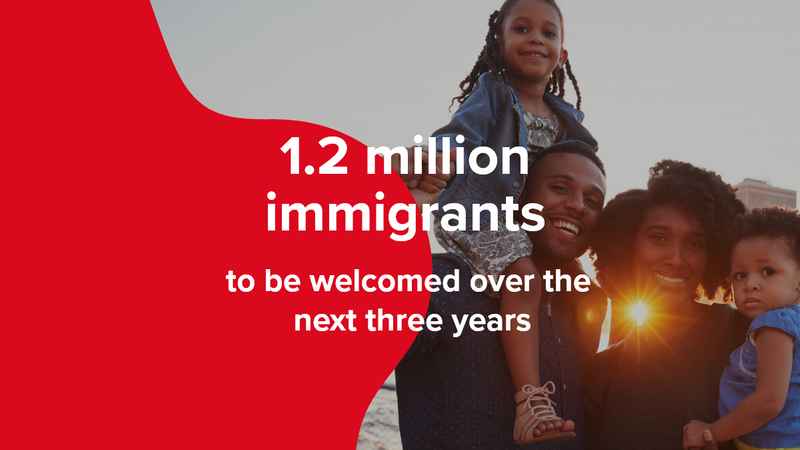 We come with great news! The latest Canadian immigration targets have been revealed. Canada is set to welcome over 1,3 million newcomers by 2021.