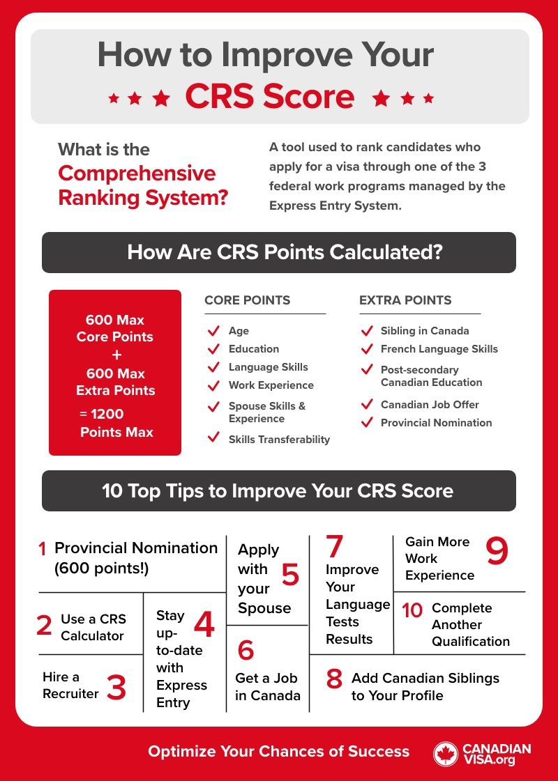 CRS Score Infographic  | Canada Express Entry draw
