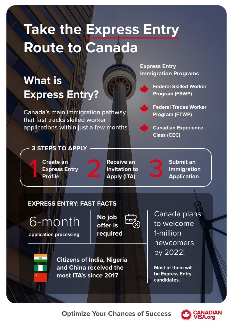 Canada Express Entry Ultimate Guide infographic | Canada Express Entry