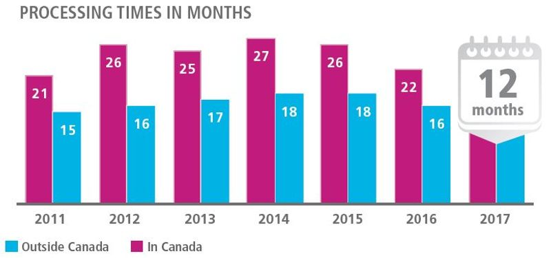 Sponsorship application times for Canada_Infographic