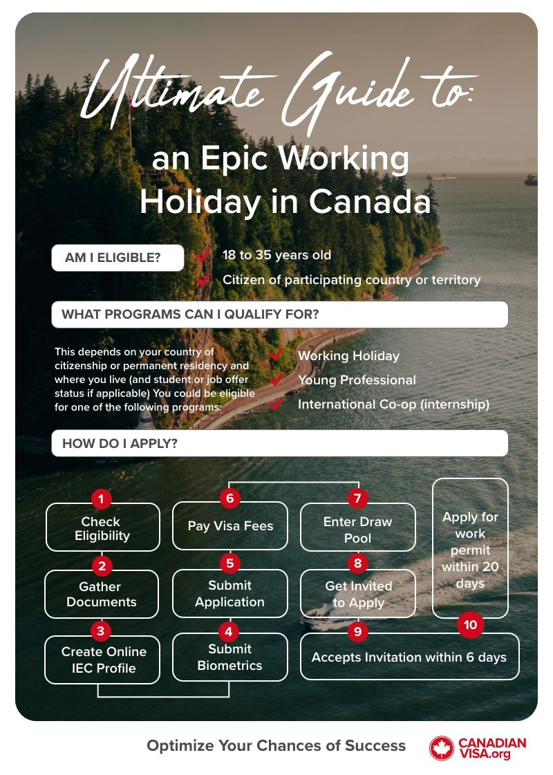 Ultimate Guide to an Epic Working Holiday in Canada infographic