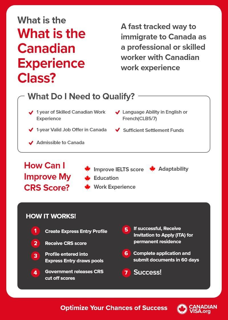 Canadian Experience Class infographic