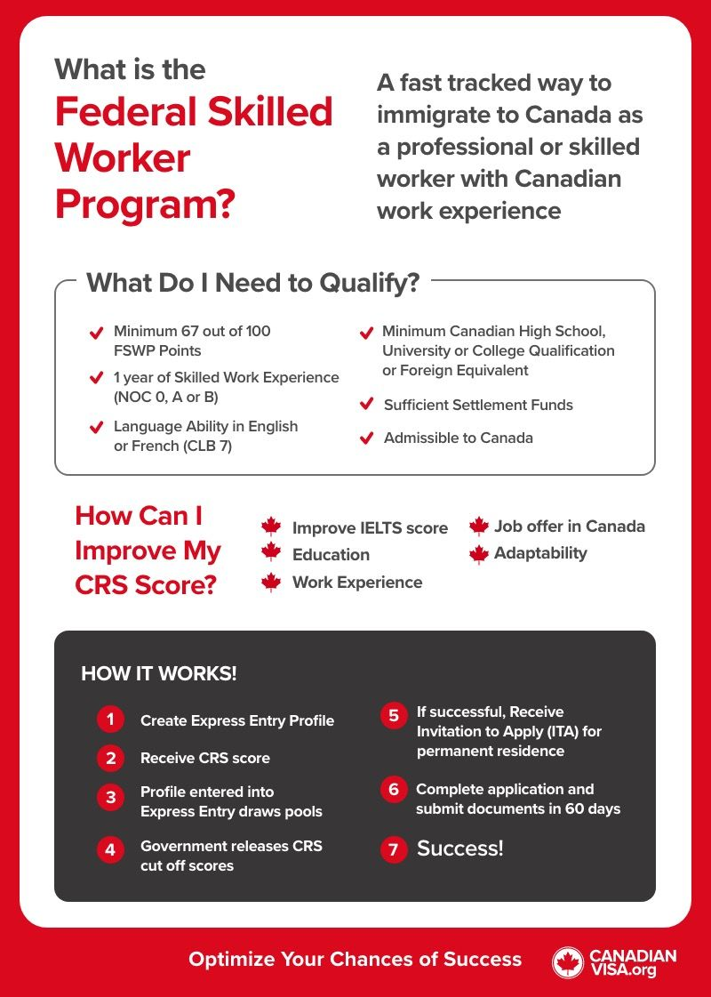 Federal Skilled Worker Program infographic | immigrate to Canada