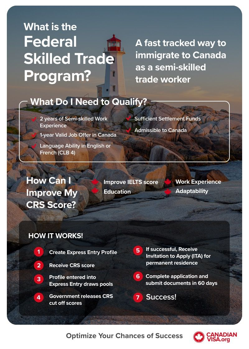 Federal Skilled Trade Program infographic | immigrate to Canada