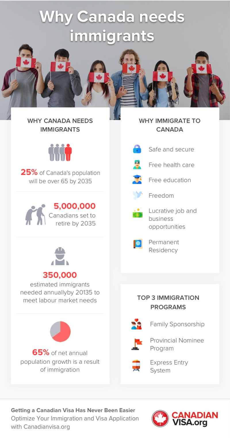 infographic | Why Canada Needs Immigrants | permanent residency