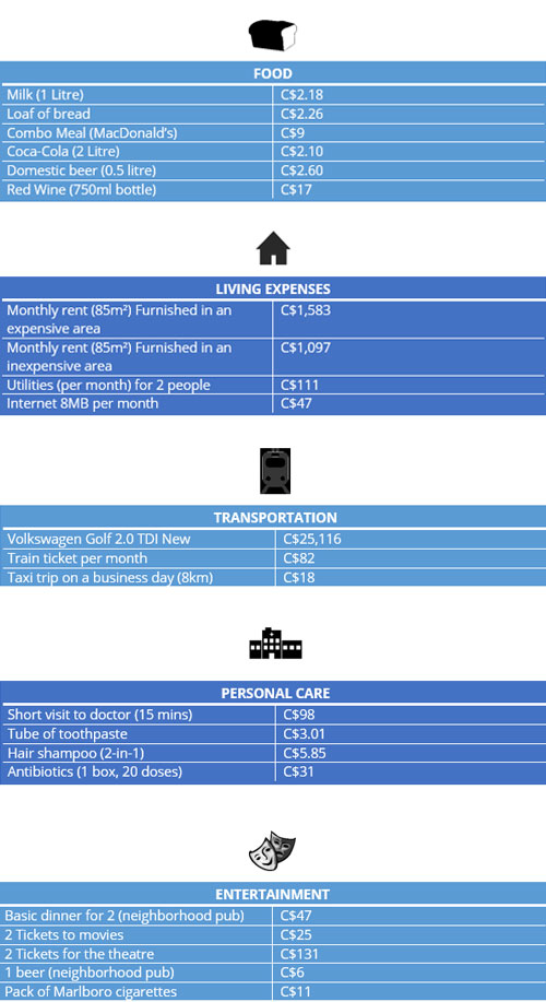 Table average cost of living in Montreal