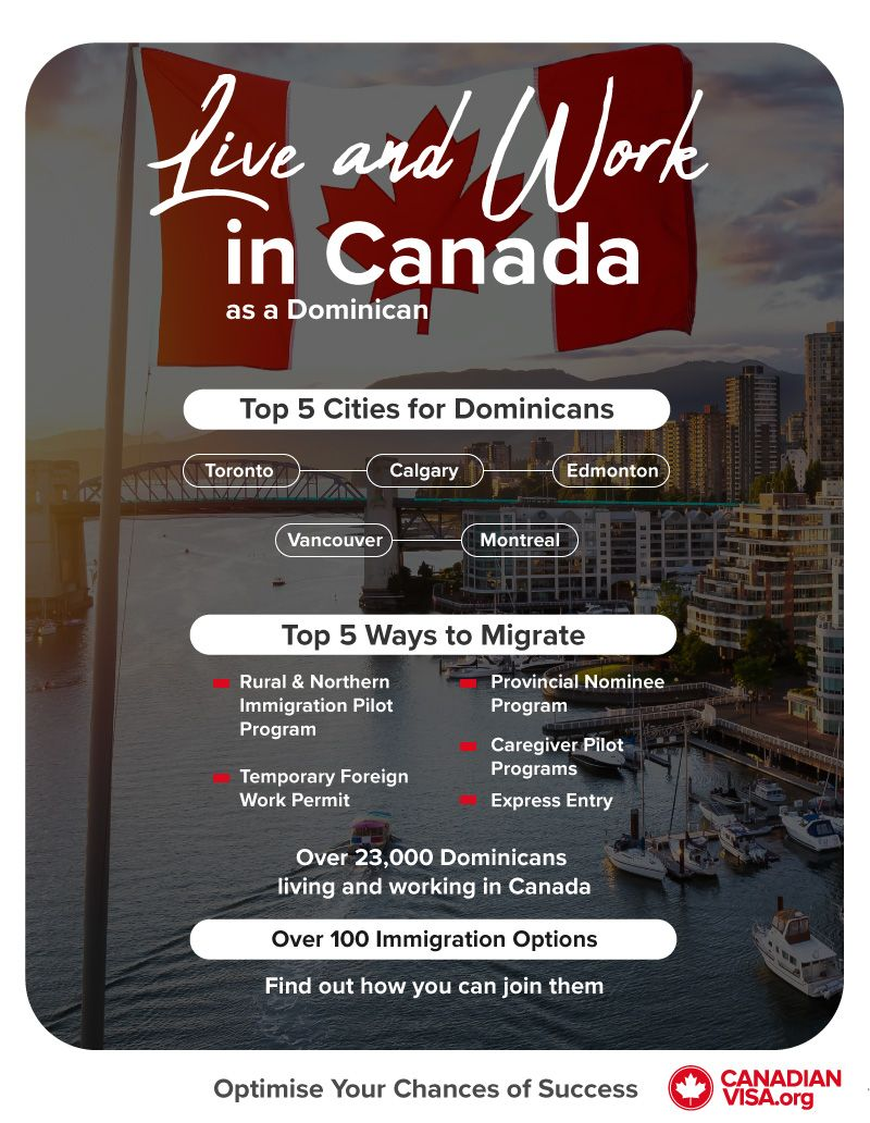 Infographic live and work in Canada as a Dominican |  how to apply for a visa to Canada from the Dominican Republic