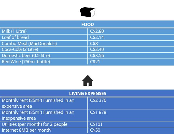 infograph of living expenses and food costs in Vancouver