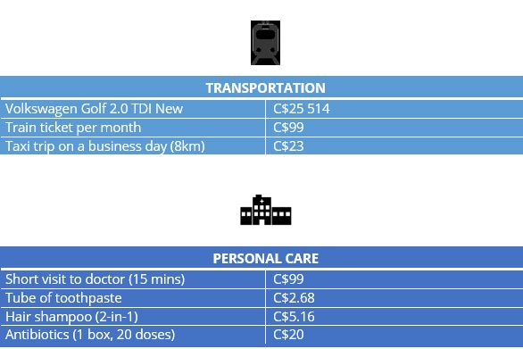 infograph on transportation costs and personal care Vancouver