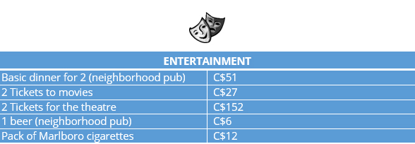 infograph for entertainment costs in Vancouver