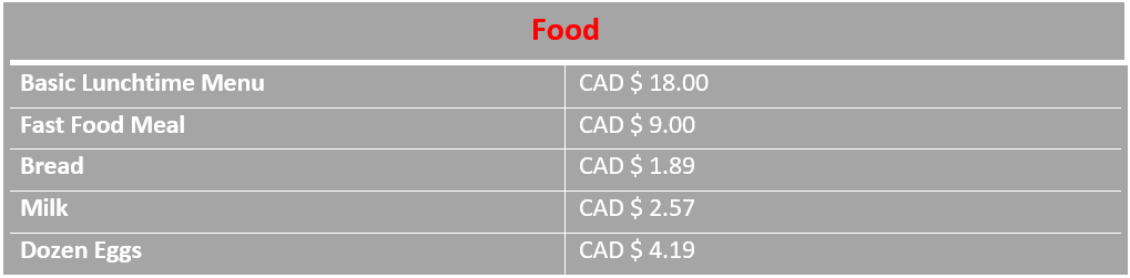 infograph food costs in Edmonton Canada